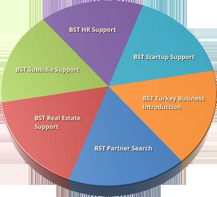 Alle diensten van BST